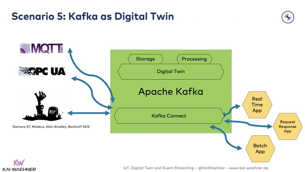 5 - Kafka as Digital Twin