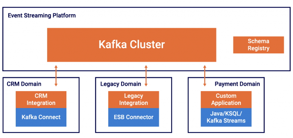Apache Kafka Domain Driven Design DDD