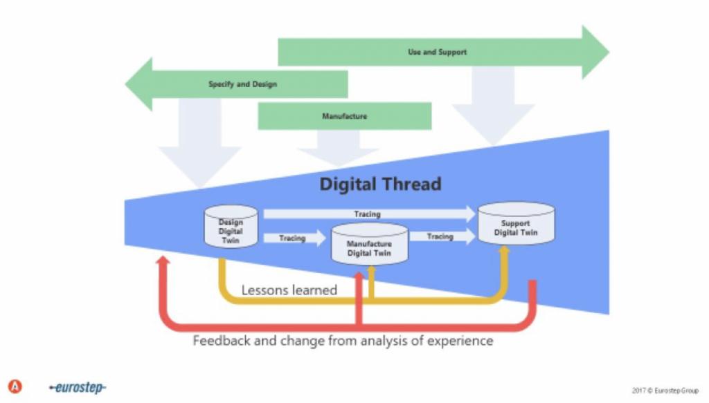 Digital Thread and Digital Twin