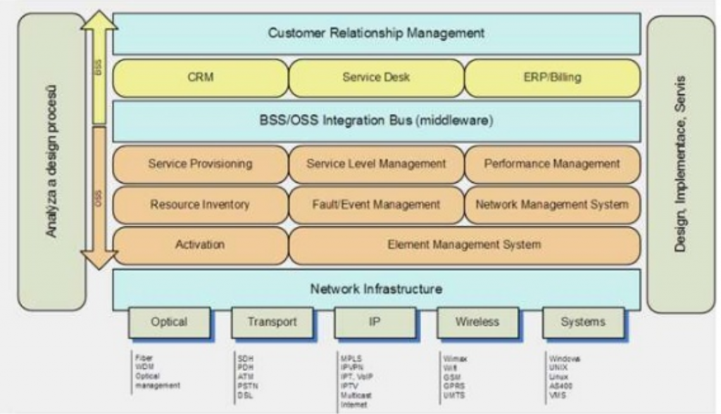 Telco OSS BSS Architecture