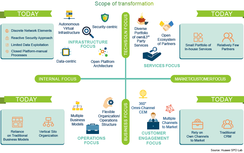 Telco digital transformation