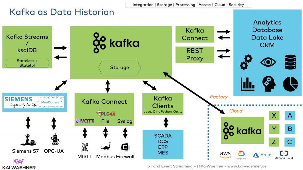 Apache Kafka as Data Historian in Industrial IoT IIoT