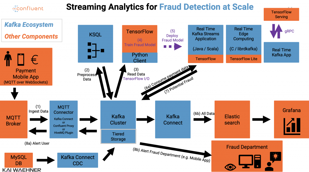 Apache Kafka with Streams Connect ksqlDB TensorFlow for Fraud Detection in Finance Industry