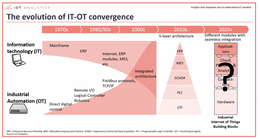 Evolution of Convergence between IT and Industrial Automation OT