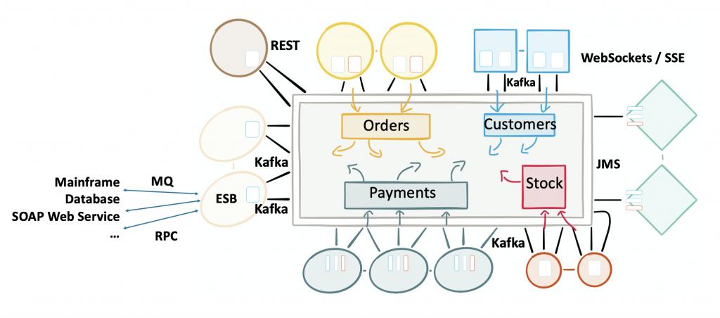 Integration between Kafka and Legacy Middleware