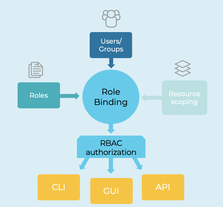 Role Based Access Control (RBAC) for Apache Kafka and Confluent Platform