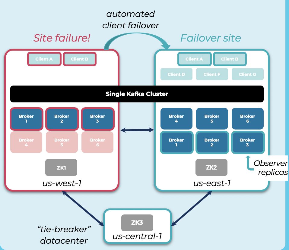 Multi Region Stretched Cluster (MRC) for Apache Kafka and Confluent Platform