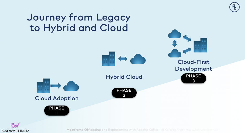 Journey from Legacy to Hybrid and Cloud Infrastructure