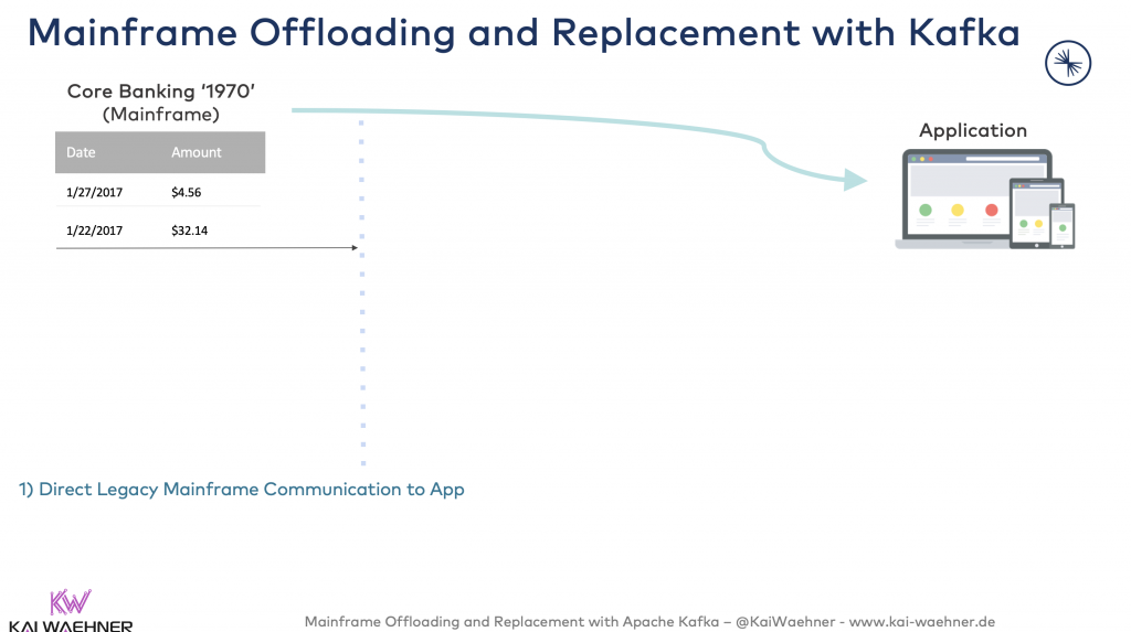 Direct Legacy Mainframe Communication to App