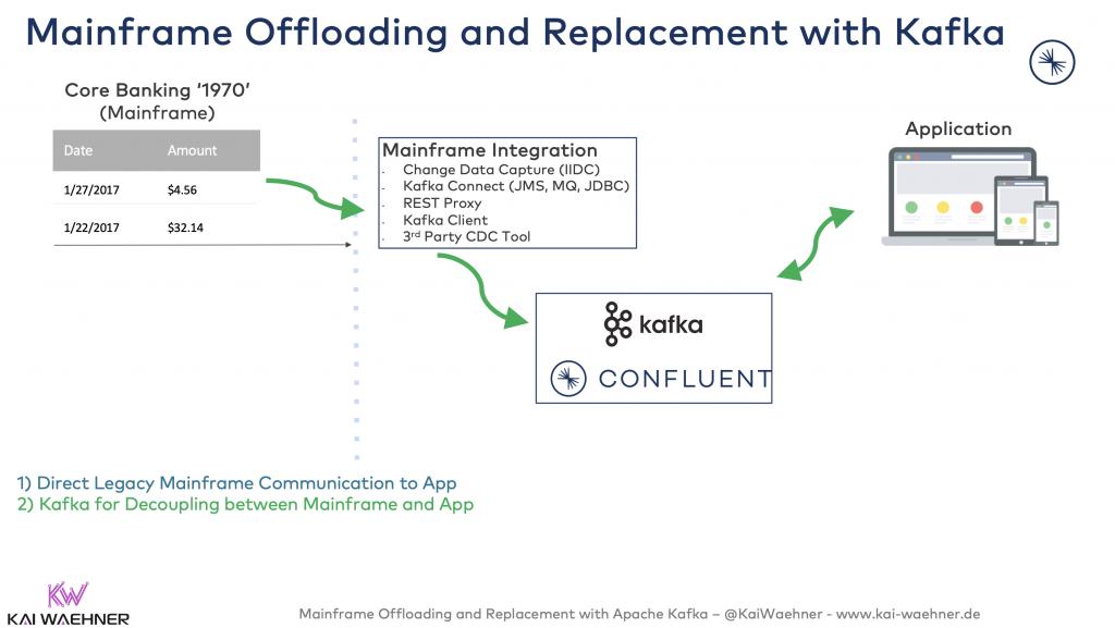 Kafka for Decoupling between Mainframe and App