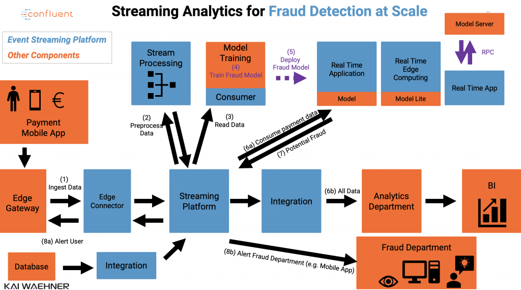 Technical Architecture - Streaming Analytics for Fraud Detection at Scale