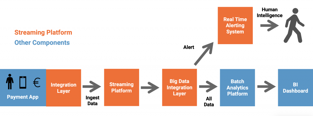 Use Case - Streaming Analytics for Fraud Detection at Scale