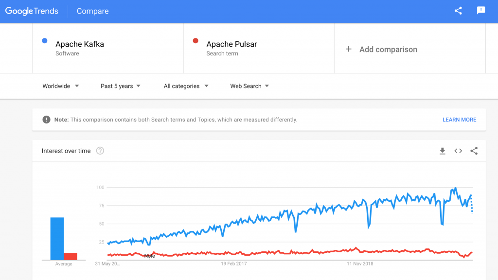 Apache Kafka versus Apache Pulsar Comparison and Trends