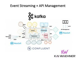 Event Streaming and API Management Gateway Kafka Confluent Mulesoft