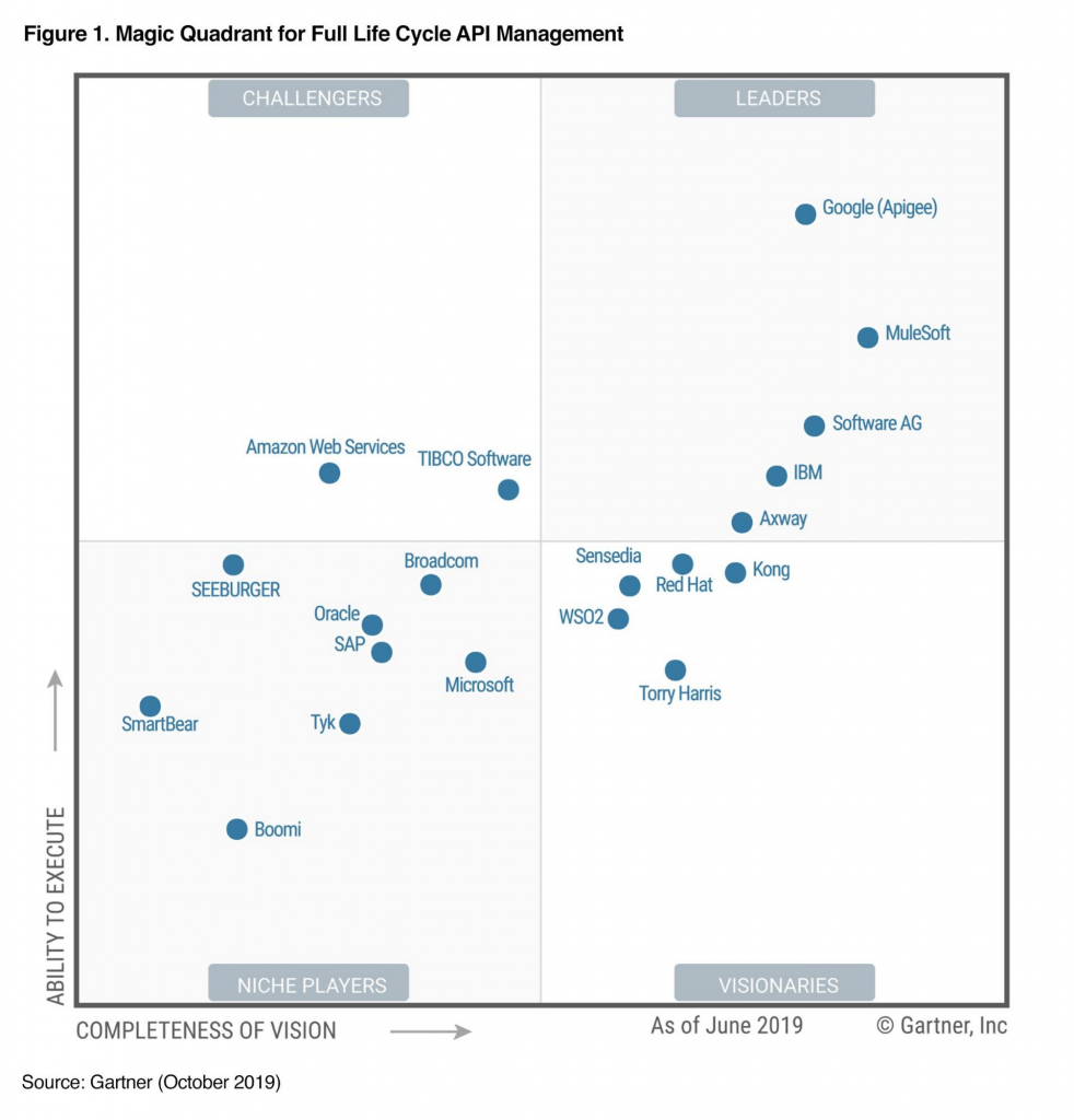 Gartner Magic Quadrant 2020 for Full Life Cycle API Management