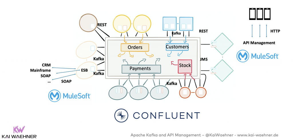 Kafka and API Management in the Enterprise Architecture with Confluent and Mulesoft