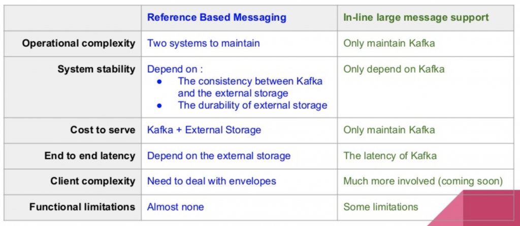 Large Message Support vs Split Messages in Apache Kafka for Image and Video Processing