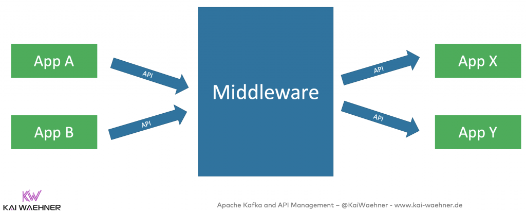 Middleware API Management