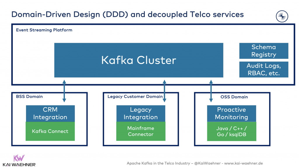 Domain-Driven Design (DDD) and decoupled Telco services with Apache Kafka