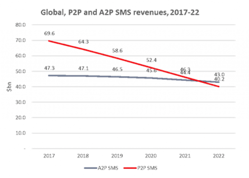 Global SMS messaging volume