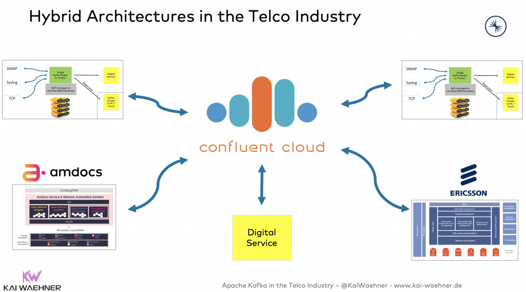 Hybrid Cloud Architectures in the Telco Industry with Apache Kafka, Event Streaming and Replication