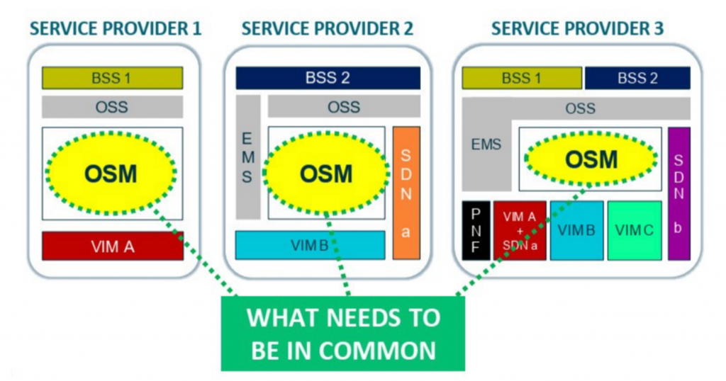 OSM Open Source MANO - Telco OSS NFV with Apache Kafka