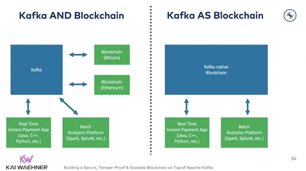 Apache Kafka and Blockchain - DLT - Use Cases and Architectures
