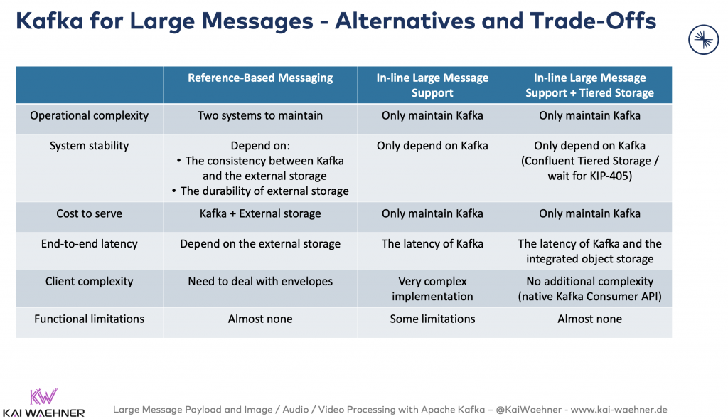Apache Kafka for large message payloads and files - Alternatives and Trade-offs