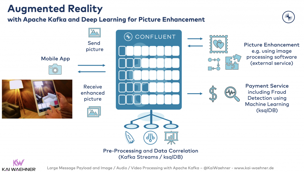 Augmented Reality with Apache Kafka and Deep Learning for Picture Enhancement