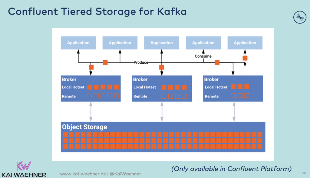 Confluent Tiered Storage for Kafka