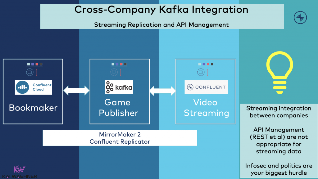 Cross-Company Apache Kafka Integration - Streaming Replication and API Management