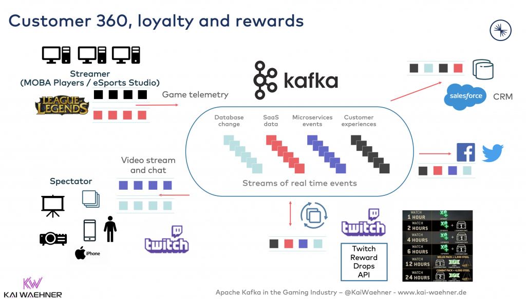 Customer 360, loyalty and rewards with Apache Kafka