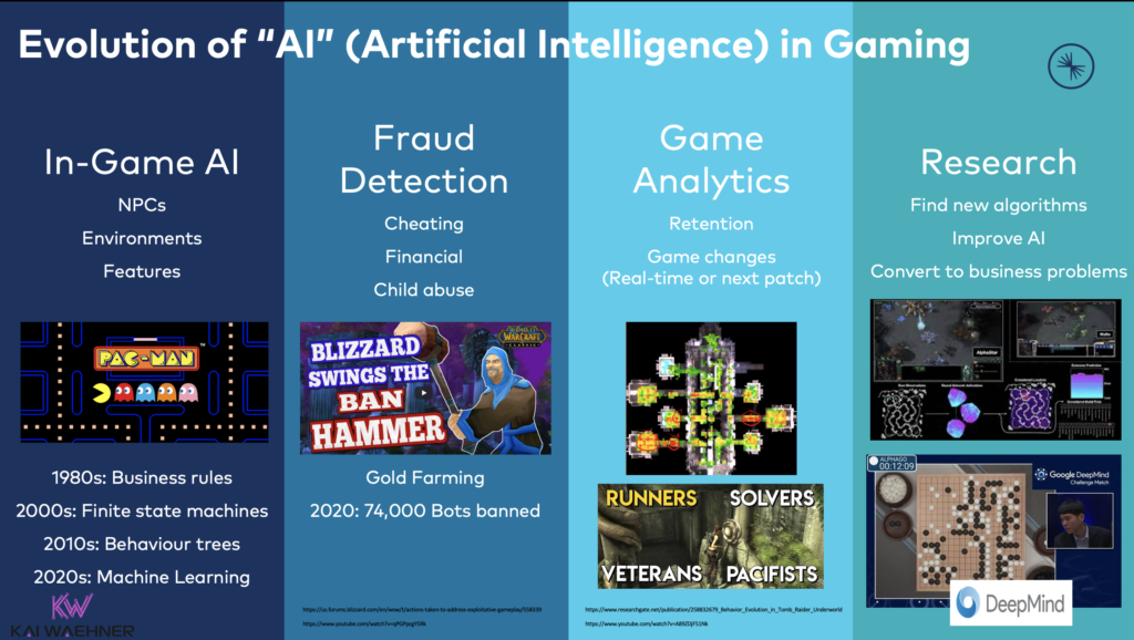 Evolution-of-Artificial-Intelligence-in-Gaming