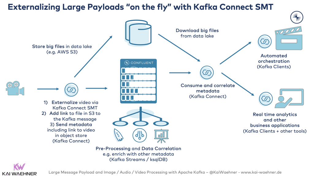 Externalizing Large Payloads on the fly with Kafka Connect SMT