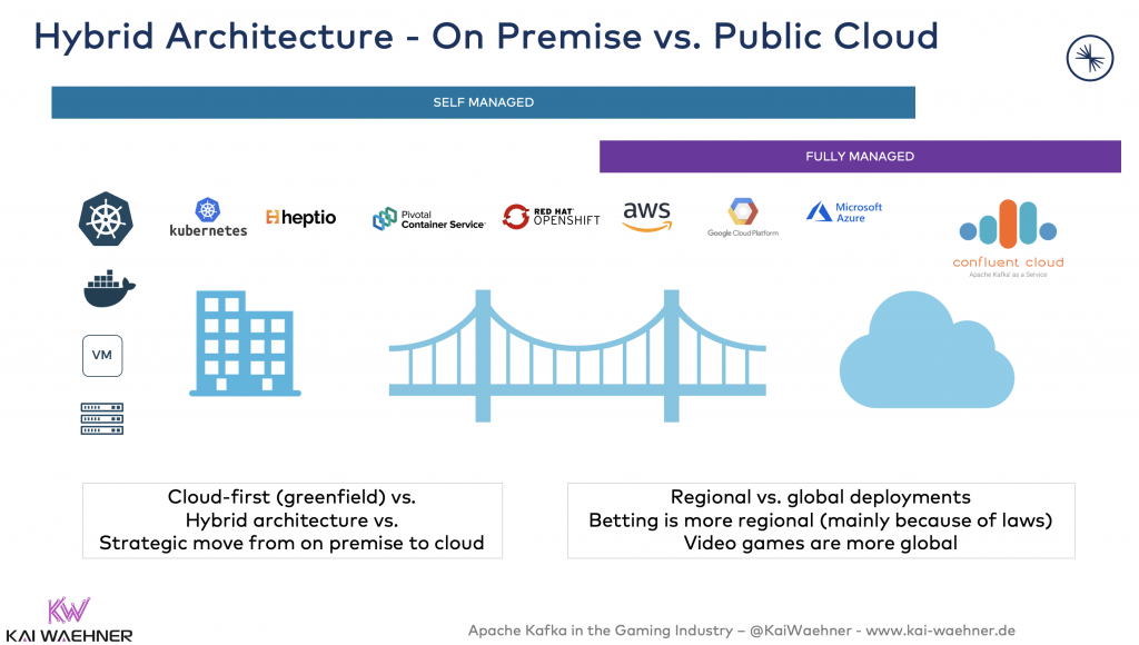 Hybrid Kafka Architectures and Infrastructures in Gaming Games Betting Gambling - On Premise vs Public Cloud