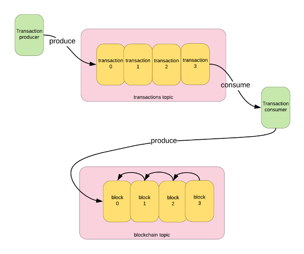 Hyperledger Fabric Blockchain with Apache Kafka