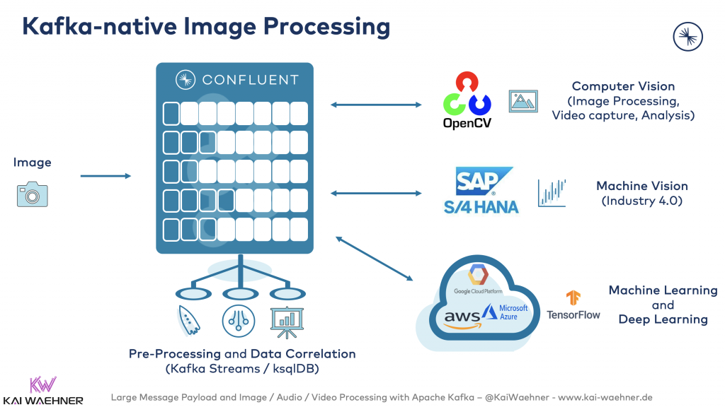 Kafka-native Image Processing
