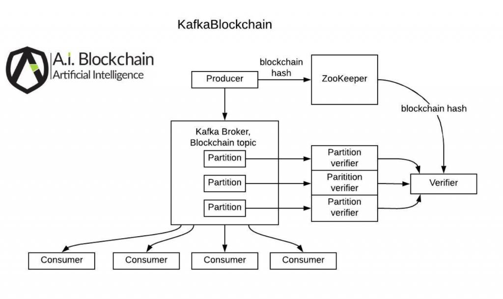 KafkaBlockchain