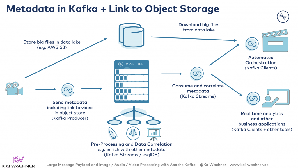 Metadata in Kafka + Link to Object Storage for Large Files