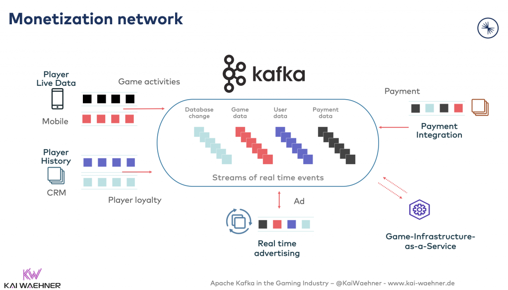 Monetization network with Apache Kafka for In-Game Transactions and Bookmaker Gambling Payments