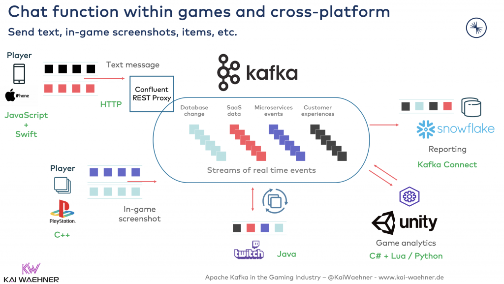 Real-time Chat function at scale within games and cross-platform usings Apache Kafka