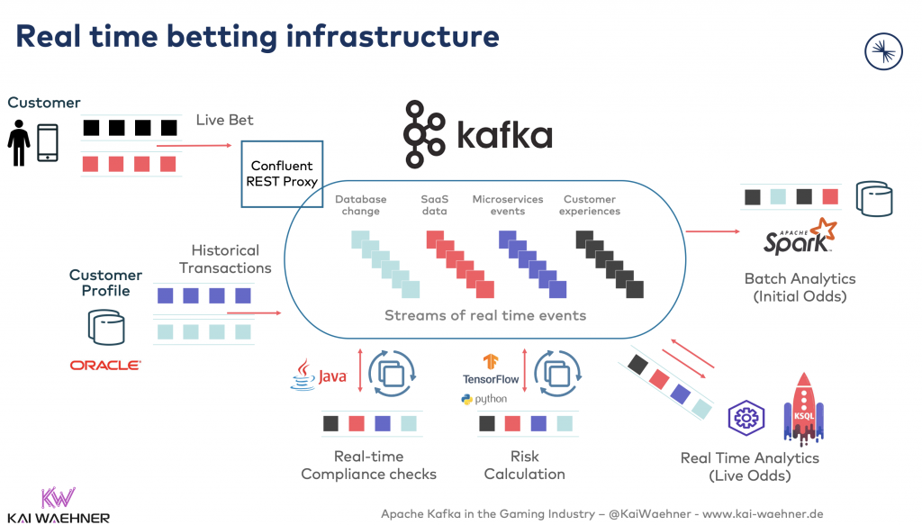 Real time betting infrastructure with Apache Kafka