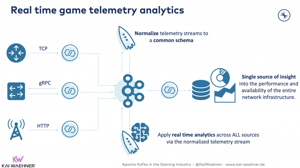 Real time game telemetry analytics with Apache Kafka ksqlDB Kafka Connect