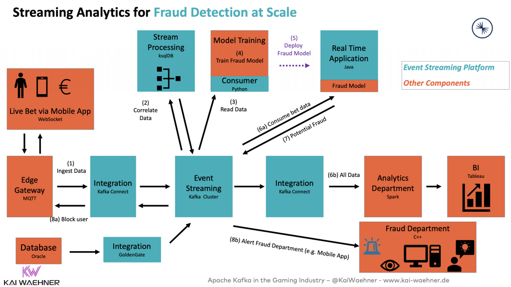 Streaming Analytics for Instant Payment and Fraud Detection at Scale with Apache Kafka