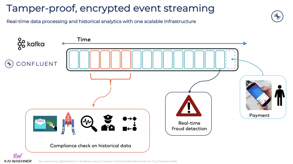 Tamper-proof encrypted event streaming with Apache Kafka and Kafka-native Blockchain