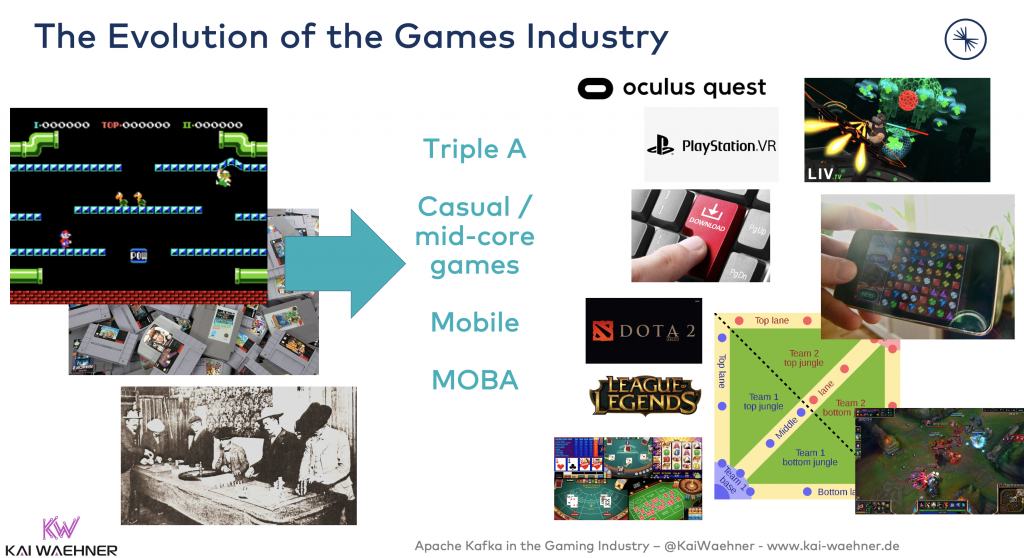 The Evolution of the Games Industry