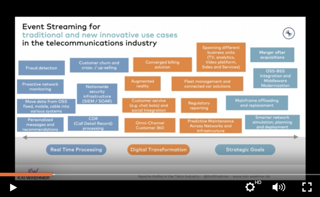 Video Recording - Event Streaming with Apache Kafka in the Telecom Sector and Telco Industry