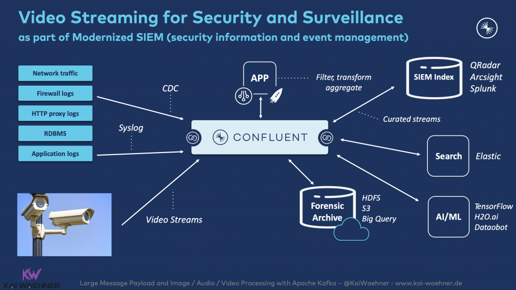 Video Streaming with Apache Kafka for Security and Surveillance as part of Modernized SIEM