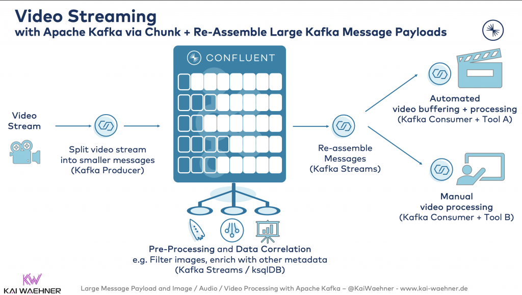 Video Streaming with Apache Kafka via Chunk + Re-Assemble Large Kafka Message Payloads