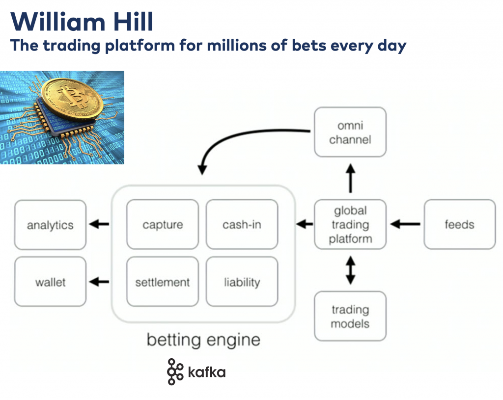 Williamn Hill Kafka Betting Engine